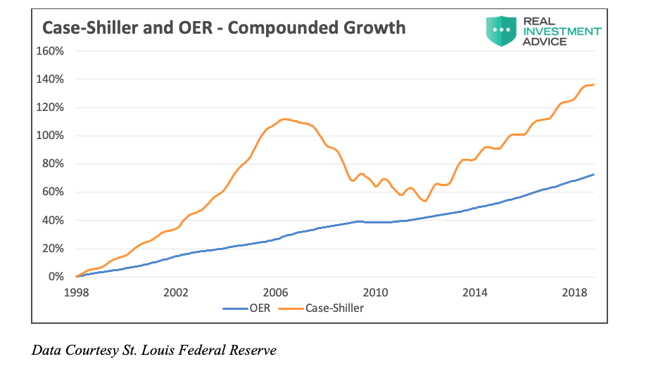 case shiller oer compounded growth modern monetary theory chart_lebowitz