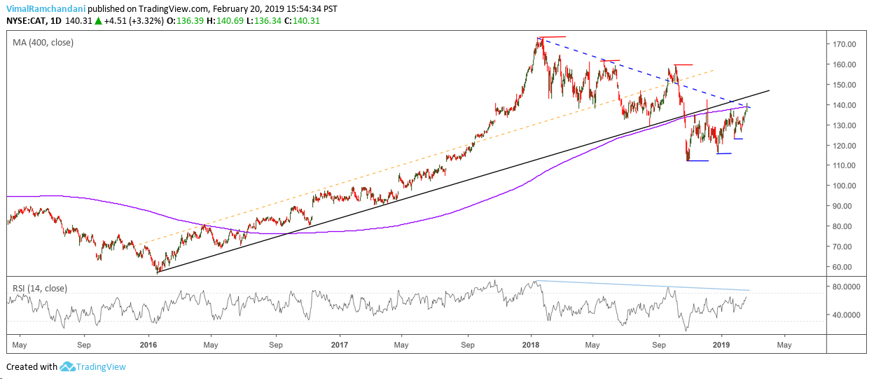 caterpillar stock research cat investing forecast february year 2019