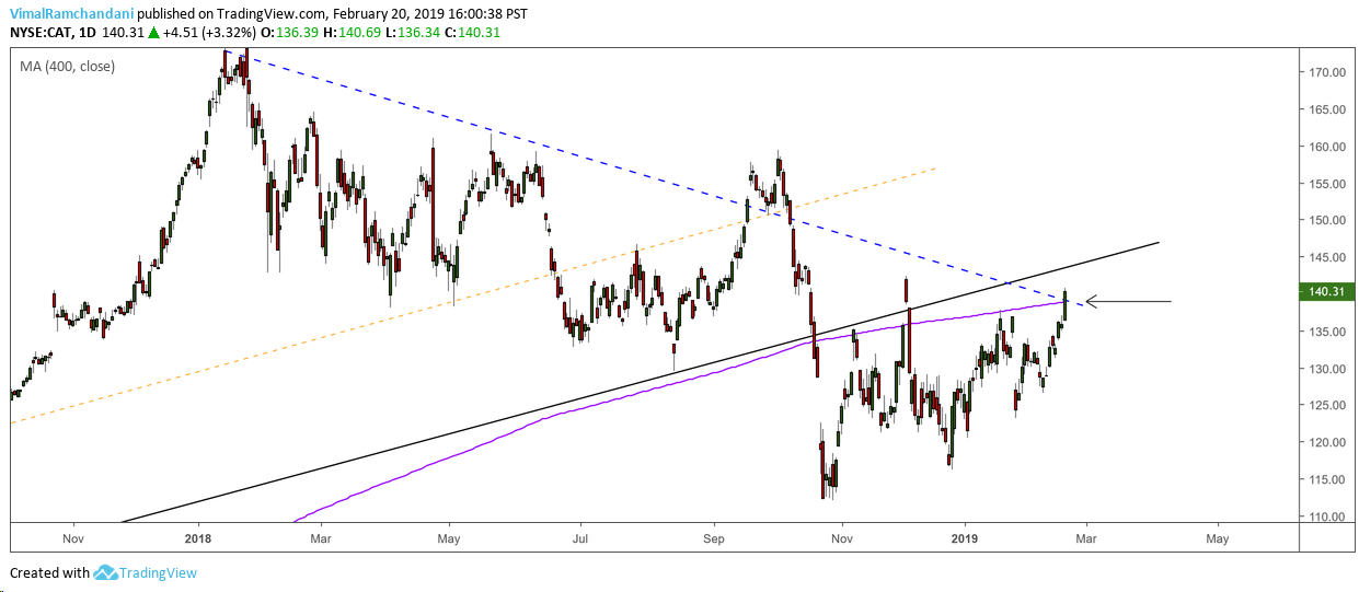caterpillar stock research cat trading analysis february year 2019
