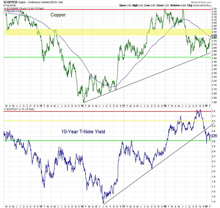 copper us treasury interest rates chart analysis inflation us economy year 2019