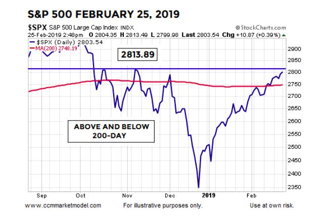 current bullish stock market rally above 200 day moving average_february 26