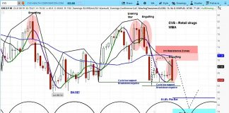 cvs health stock outlook february investing research chart image