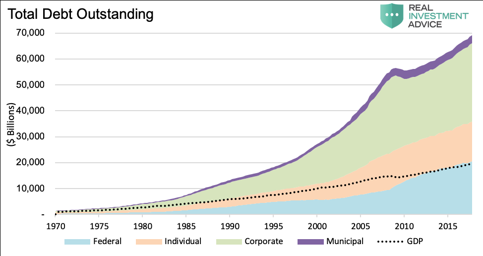 debt outstanding by type chart year 2019 federal individual corporate municipal