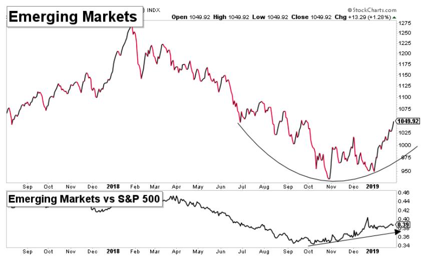 emerging markets equities etf eem price analysis bullish year 2019