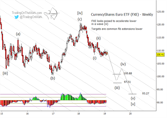 euro currency elliott wave chart analysis forecast year 2019