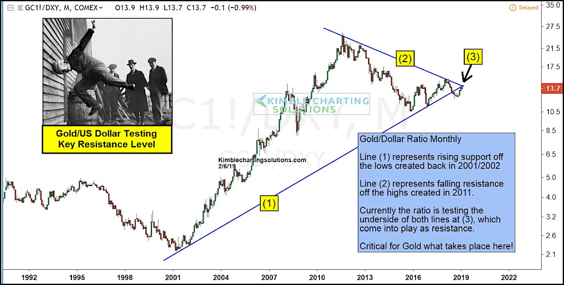 gold breakout price line us dollar analysis year 2019