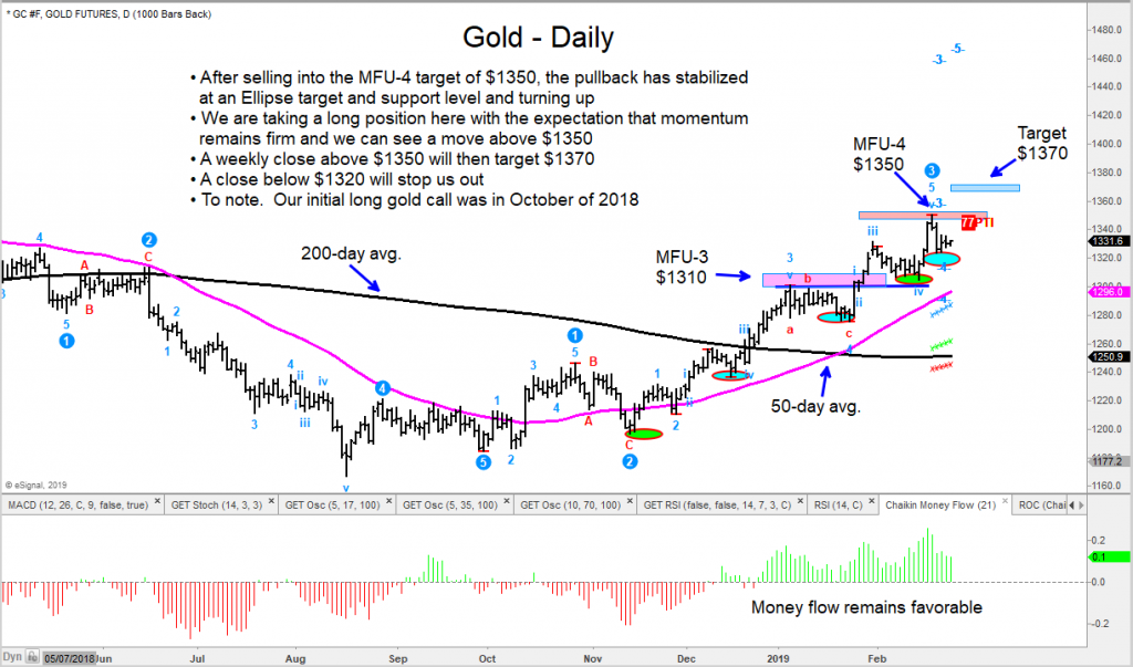 gold futures trading chart bullish price target 1370