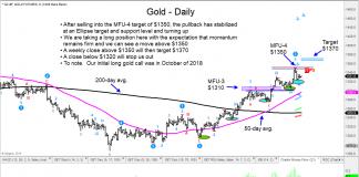 gold futures trading chart bullish price target 1370