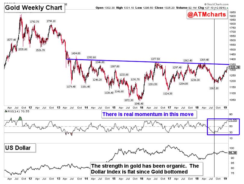 gold price analysis gld bullish chart year 2019