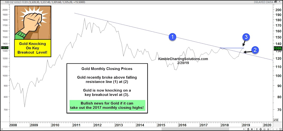 gold price breakout chart research forecast bullish higher february year 2019
