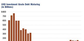 investment grade corporate debt maturing years 2019 2020 2021 2022 2023