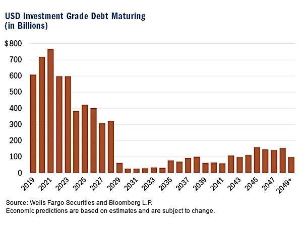 investment grade corporate debt maturing years 2019 2020 2021 2022 2023