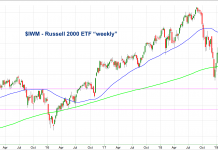 iwm russell 2000 etf weekly rally chart analysis trends february 13