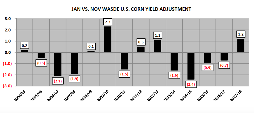 january corn yield adjustments wasde history chart