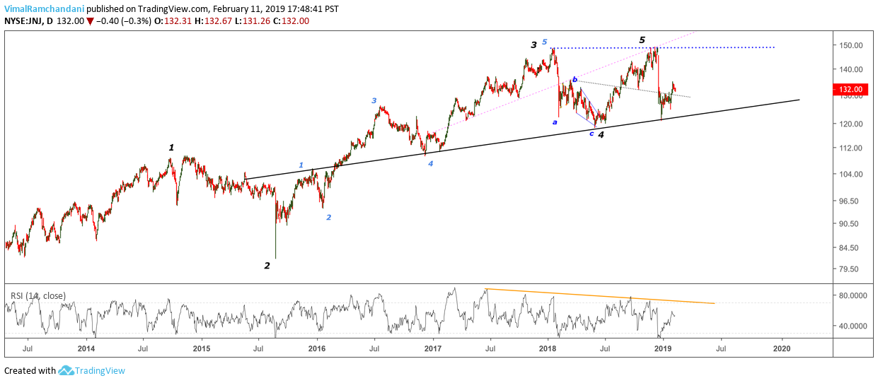 jnj johnson johnson stock elliott wave decline lower correction year 2019