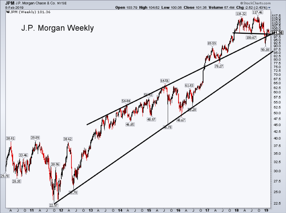 jpm jp morgan stock chart analysis trend line break february