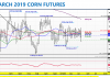 march 2019 corn futures chart price analysis forecast_february