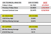 march corn futures technical price analysis february year 2019