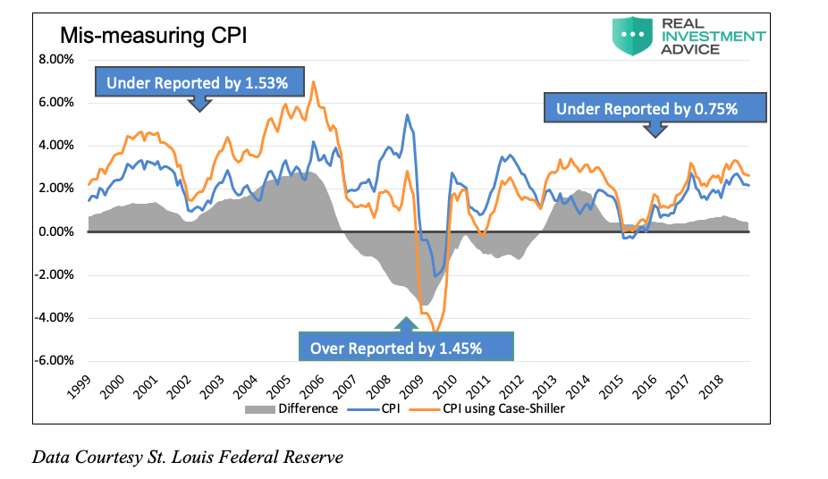 measuring cpi inflation modern monetary theory difference chart_lebowitz