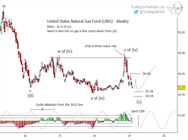 natural gas fund ung elliott wave analysis forecast chart_15 february 2019