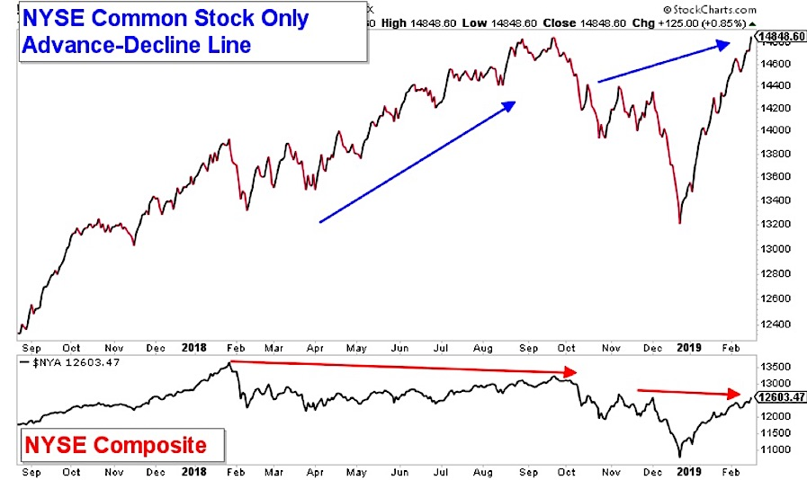 Bullish Signs For Stocks? Breadth, Liquidity, and Momentum    - See