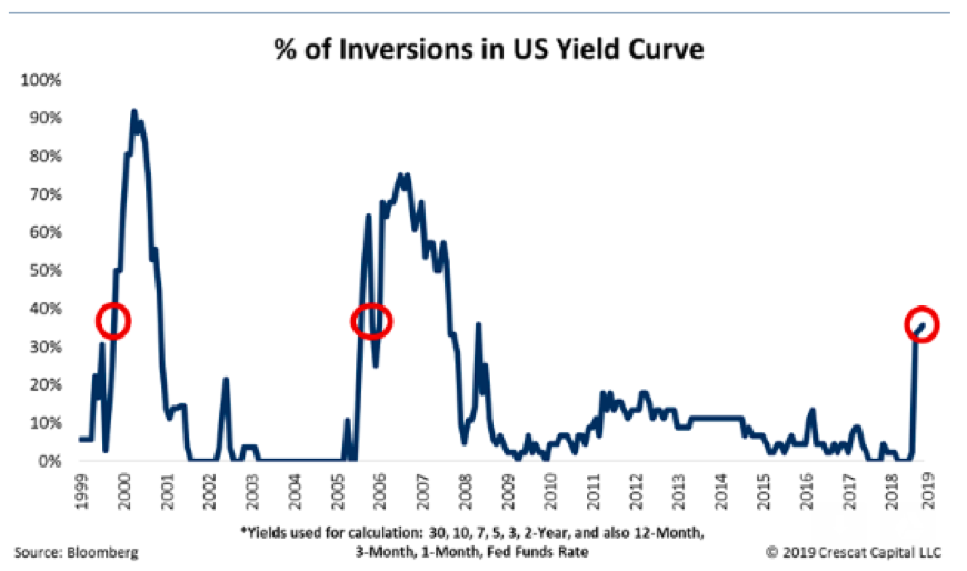 percent of inversions yield curve last 20 years chart investing research