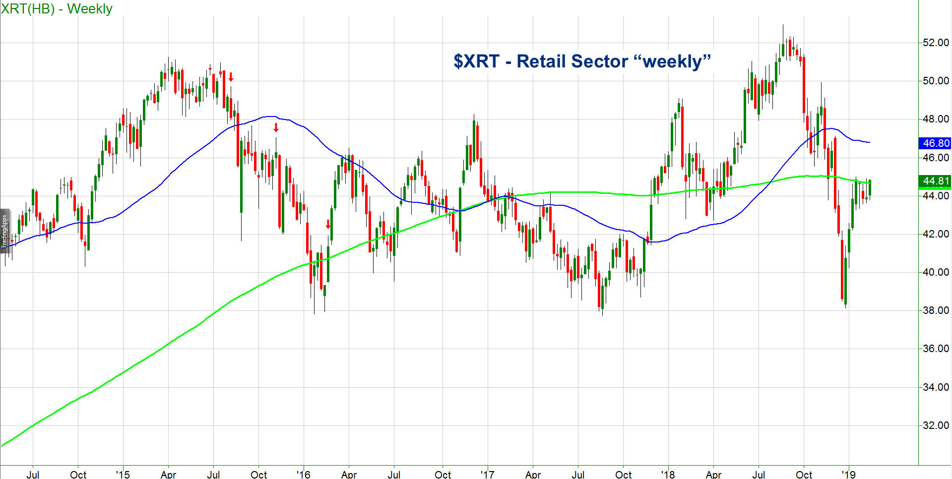 retail sector etf analysis investing trends february