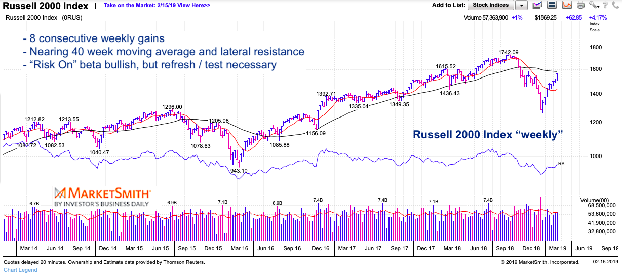 russell 2000 weekly chart analysis stock market rally high beta february