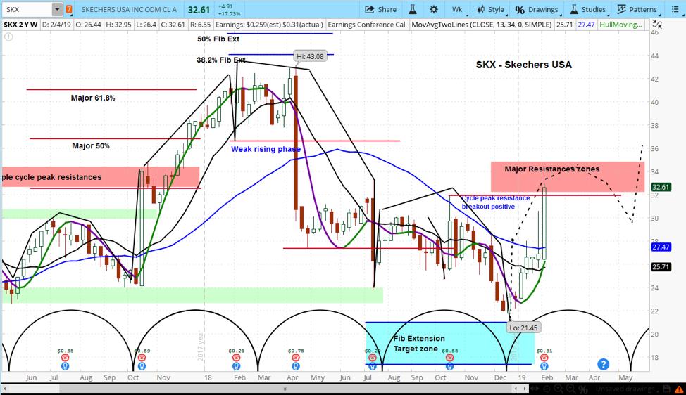 skechers stock research skx forecast investing chart bullish february