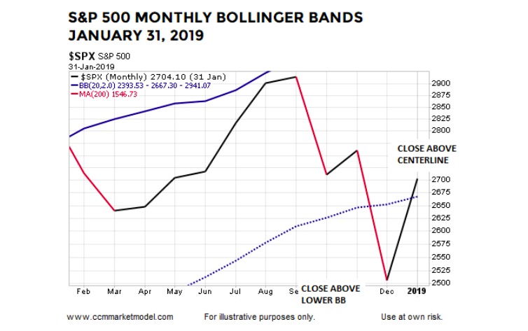 s&p 500 bollinger bands monthly closing chart january 2019