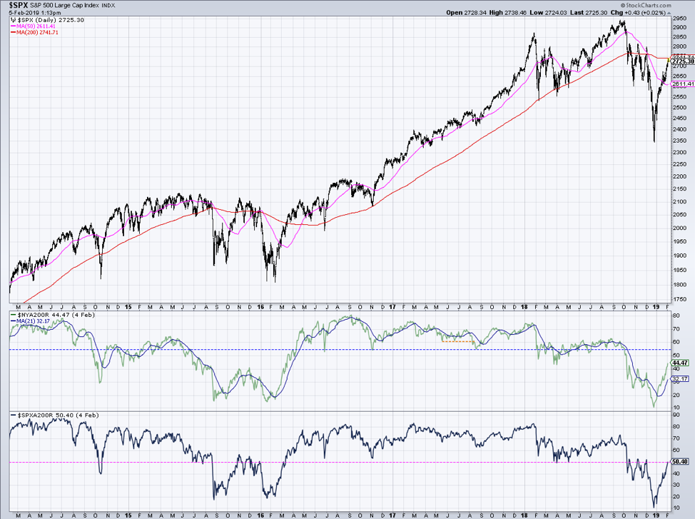 s&p 500 chart long term investing trends chart consolidation year 2019