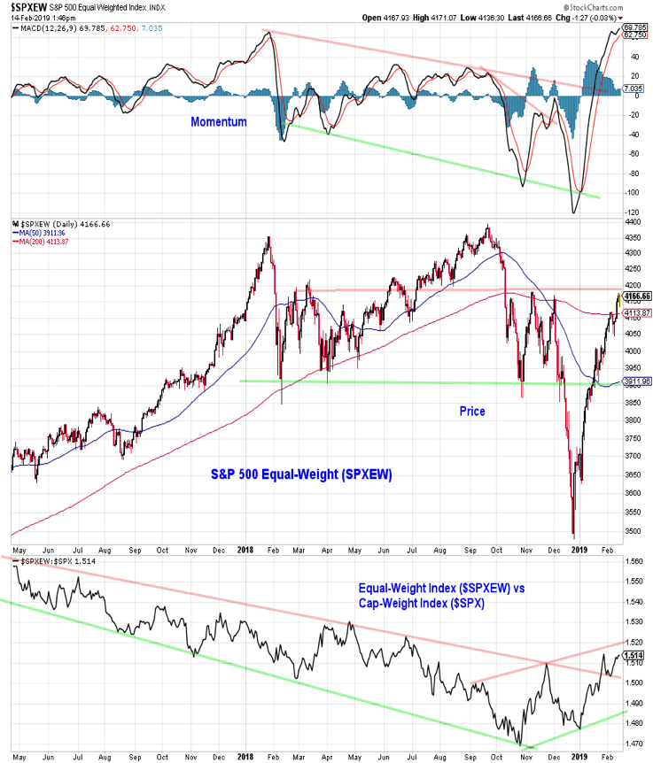 s&p 500 equal weight index price trends analysis investing week ending 15 february 2019