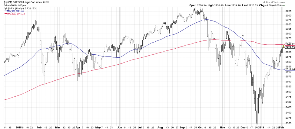 s&p 500 index 200 day moving average resistance chart stock market february