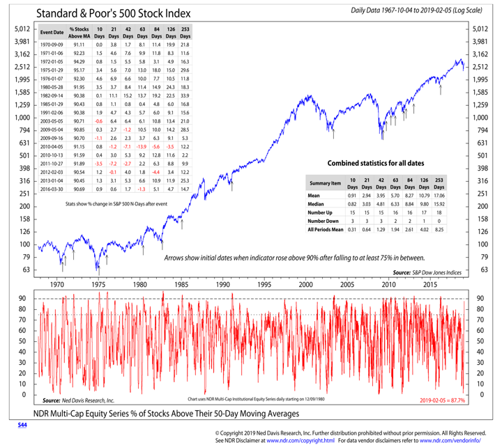 s&p 500 index 50 day moving average analysis investing research february year 2019