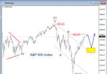 s&p 500 index elliott wave stock market bullish forecast february march year 2019