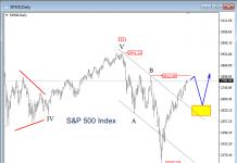 s&p 500 index elliott wave stock market bullish forecast february march year 2019