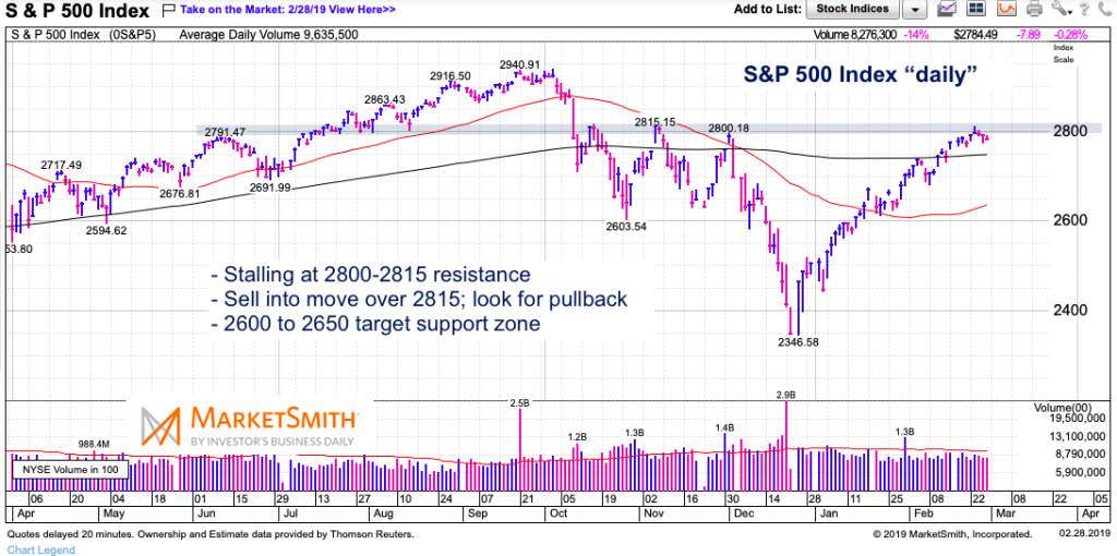 s&p 500 index price resistance 2800 stock market watch march year 2019