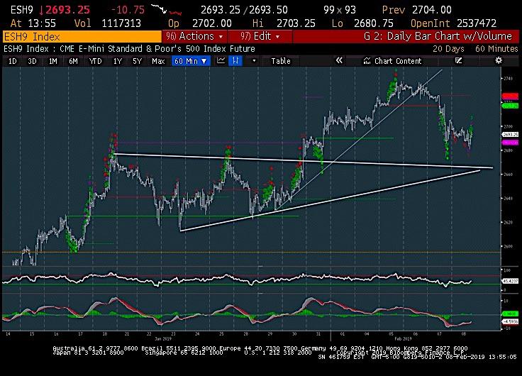 s&p 500 index spx stock market analysis chart demark indicators february 8