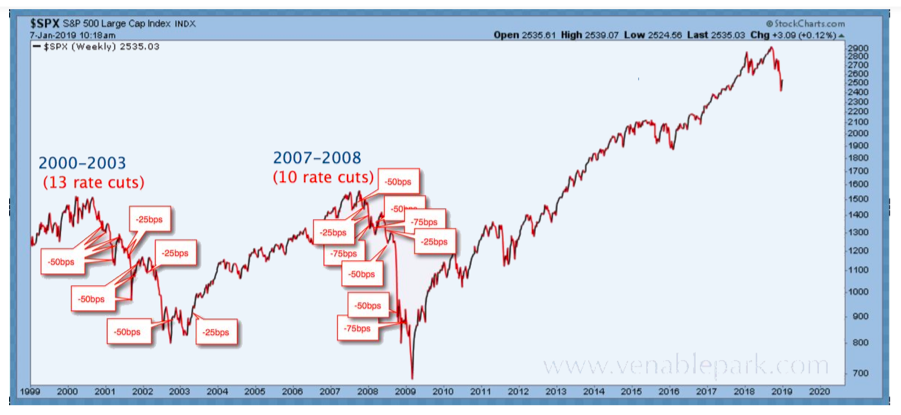 s&p 500 index stock market chart with federal reserve interest rate changes history