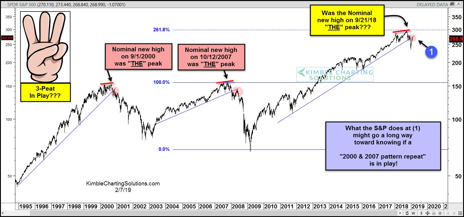 s&p 500 index stock market crash bear markets 2018 2019 history chart
