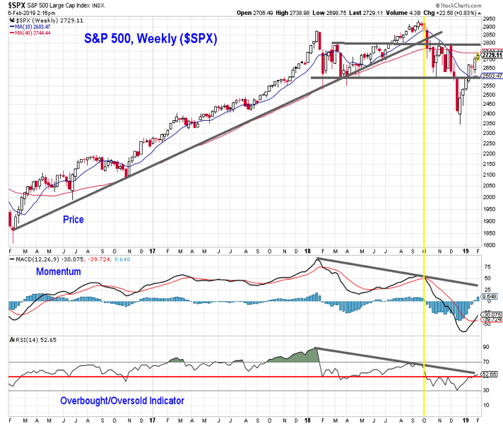 sp 500 index stock market trend higher investing research analysis february year 2019