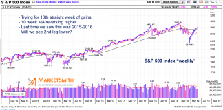 s&p 500 index stock market trends bullish rising moving averages march year 2019