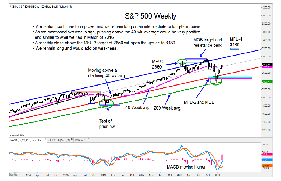 s&p 500 index us equities bullish higher research oultook march year 2019