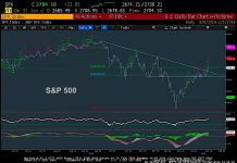 sp 500 stock market index 2700 investing analysis resistance chart