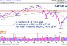 s&p 500 stock market index rally resistance levels february 9