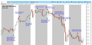 s&p 500 stock market trading chart with financial news week february 11