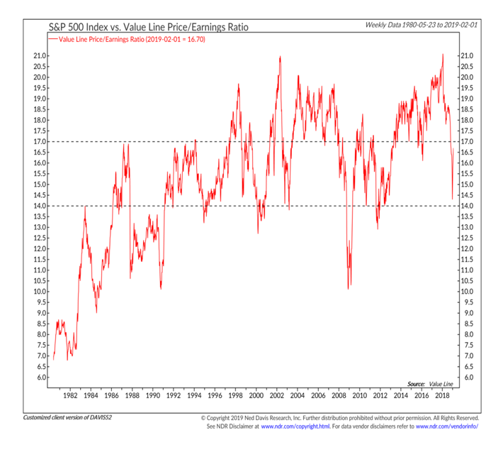 s&p 500 valuation stock market investing year 2019 research_ned davis