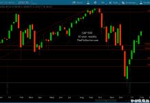 s&p 500 weekly chart fibonacci trend analysis february 6