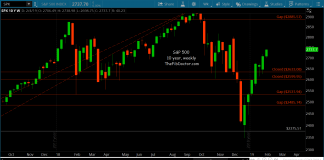 s&p 500 weekly chart fibonacci trend analysis february 6