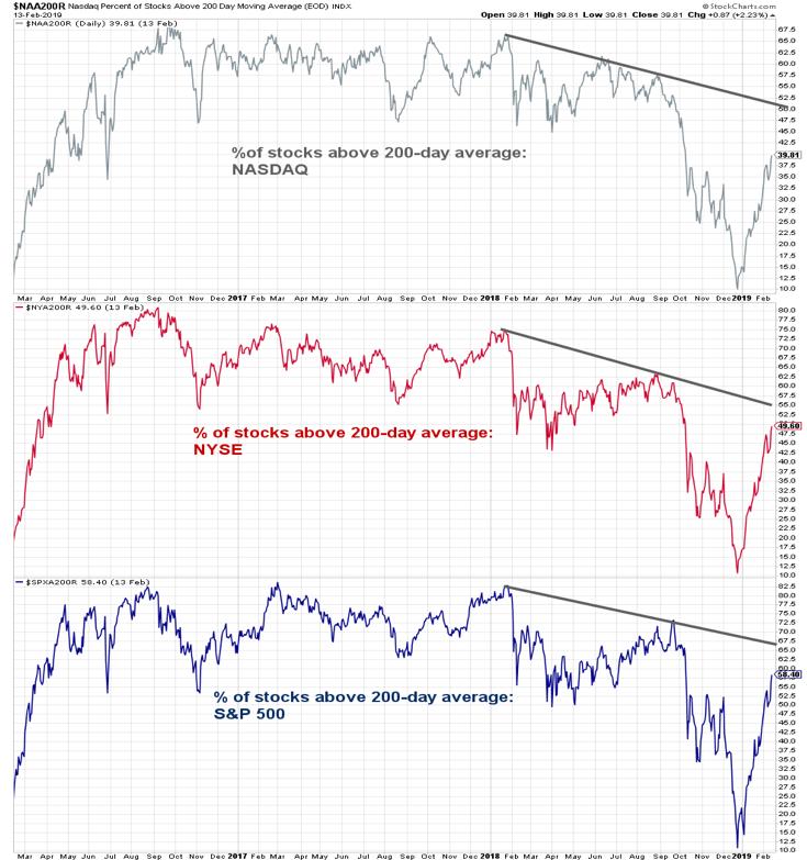 stock market breadth investing research bullish signal long term week february 15